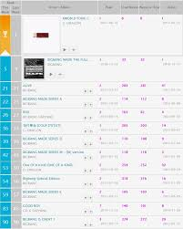 Kkbox Hong Kong Chart