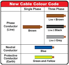 best 25 electrical wiring colours ideas on pinterest wooden 5 Wire Thermostat Wiring Color Code for those who are planning to install their own electrical wiring at their home, there electrical jobselectrical engineeringcolor codescablejenga House Thermostat Wiring Diagrams