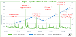 Iphone Chart This Chart Shows Apples New Iphones Didnt Wow Consumers