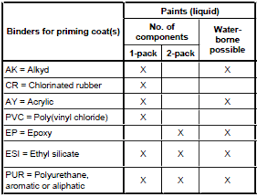 Fine Coat Paint Color Chart Corrosion Protection Of Structural Steel Bsbg Brewer