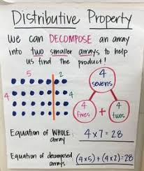 Multiplication Properties Chart Image Result For Commutative Associative And Distributive
