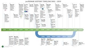 Picture Timeline Perfsonar History Timeline Perfsonar