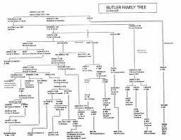 Butler Family Tree To Queen Elizabeth Ii Family History