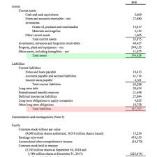eon mobil balance sheet
