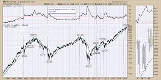 The Spx Chart Indicators That Suggest Rough Times Ahead