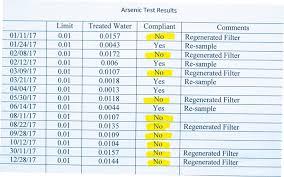 Water Test Chart Arsenic Returns To Virden Tap Water Virden Empire Advance