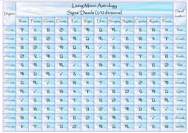 My Sign Chart How Strongly Do You Think Decans And Duads Can Affect A