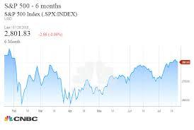 Stock Market Chart Last 6 Months Santoli Six Months Later Stock Market Struggles