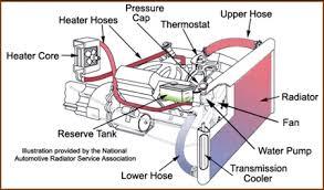 automotive diagram automotive image wiring diagram automotive diagram automotive auto wiring diagram schematic on automotive diagram