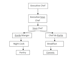 Hotel Kitchen Hierarchy Chart Hotel Kitchen Organization Chart Chaingames Co