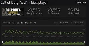 Cod Ww2 Player Count Steam Stats Show 20k Player Drop Since