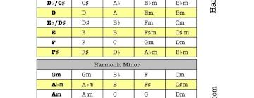 Harmonica To Guitar Key Chart Guitar Chords Accomplice Music Part 314