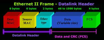 ethernet ii frame format datalink header data crc fcs ysis