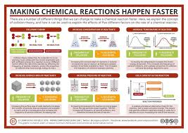 ehschem – Blog to support the chemistry classes at Earlston High ...