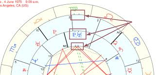 72 Judicious Free Synastry Chart With Interpretation