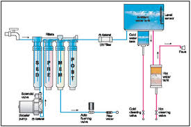 water filter diagram. Recommended Filter Exchange Schedule Water Diagram