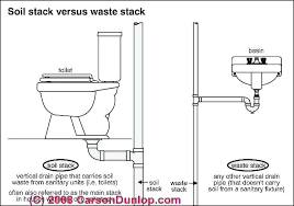tub drain rough in bathtub drain plumbing diagram inspirational anatomy a bathtub drain system bathtub drain