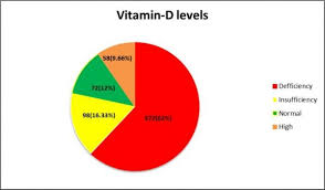 Normal Vitamin D Levels Chart Vitamin D Deficiency A Clinical Problem Searching For