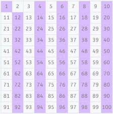 Prime Numbers How To Find Them With The Sieve Of Eratosthenes