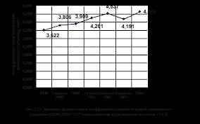 Дипломная работа Анализ финансового состояния ООО НПП ТТ и  Как показывает анализ данных расчетов по ООО НПП ТТ таблица А 2 Приложения А с 2000 года до 2001 года