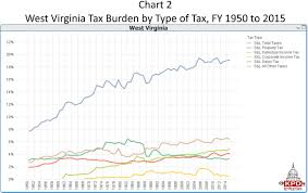 Virginia Sales Tax 2014 Chart Pin By Key Policy Data On Tax Burdens Types Of Taxes