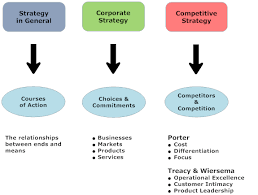 Buisness Strategy Three Kinds Of Business Strategy