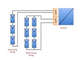 solar panels on roofs facing different directions? then you need Solar Panel Diagram With Explanation a diagram showing 2 separate strings of solar panels wired into 2 separate mppts in the How Do Solar Panels Work