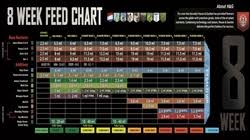 House And Garden Nutrients Chart House Garden Coco Nutrients