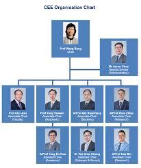 Organisation
