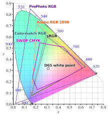 Skin Scanner Color Chart Color Space Wikipedia