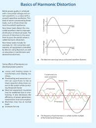 Harmonic Distortion Harmonic Distortion In Pharmaceutical Industry Power Systems