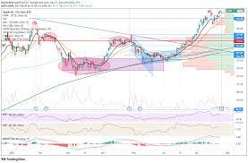 Apple (AAPL) Stock Forecast: What to ...
