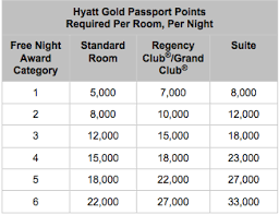 Hyatt Redeem Points Chart Hyatt Gold Passport Award Chart Devaluation One Mile At A Time