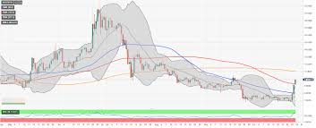 Neo Usd Chart Neo Price Analysis Neo Usd Bulls Unstoppable Target At