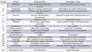 Flow Chart Of Primary And Secondary Data Difference Between Primary And Secondary Data In 16 Points