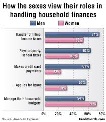 Infographic Who Handles The Family Budget Both Men Women