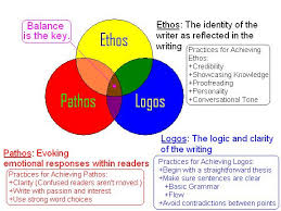 the three dimensions of writing english persuasive frederick douglas and the use of ethos pathos and logos