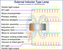 induction lamps bring more intensity and longevity to fluorescent lighting