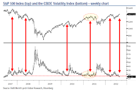Volatility Index Chart The Falling Vix Signals Complacency Followed By A Correction
