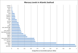 Mercury Levels In Fish Chart Maine Seafood Guide Maine Sea Grant University Of Maine
