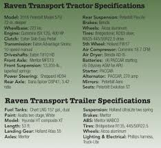 Raven Transport Fleet Of Heavy Duty Natural Gas Vehicles