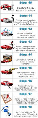 Body Shop Work Flow Chart Repair Process Af Auto Body