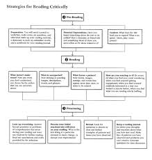 interactive close critical reading strategies