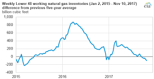 Natural Gas Inventories End October Just Below The Previous