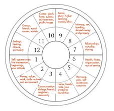 Ascendant Sign Chart Ascendant Or Rising Signs And How To Calculate Them