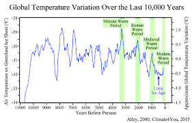 Global Temperature Chart 10000 Years Global Temperature Last 10000 Years Global Cooling Global