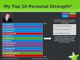My Personal Strengths SlideShare
