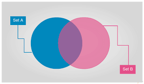 A Blank Venn Diagram Venn Diagram Templates Editable Online Or Download For Free