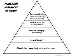 Blank Maslow Hierarchy Needs Chart Island Of The Blue Dolphins Study Using Maslows Hierarchy Of Needs