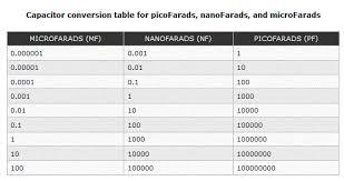 Nanofarad To Microfarad Conversion Chart Search Results